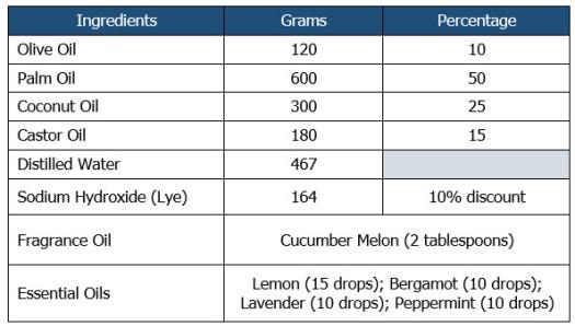 kitchen soap ingredients